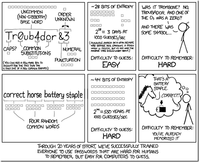 xkcd: Password Strength | The Bis Key Chronicles