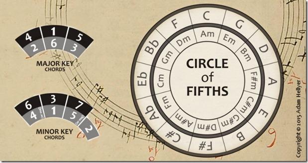 CircleOfFifths